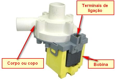 Eletrobomba de drenagem - Bobina e Rotor