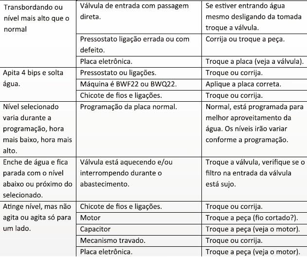 Tabela de defeitos e soluções parte 2
