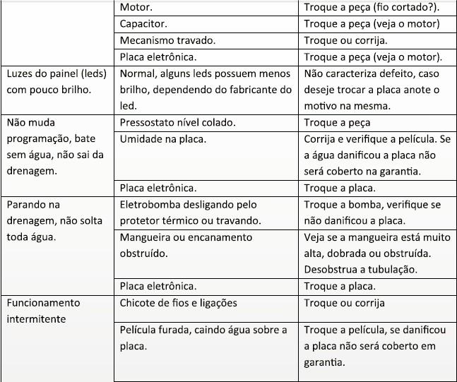tabela de soluções e defeitoa parte 4