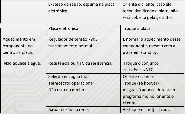 tabela de defeitos e soluções parte 5