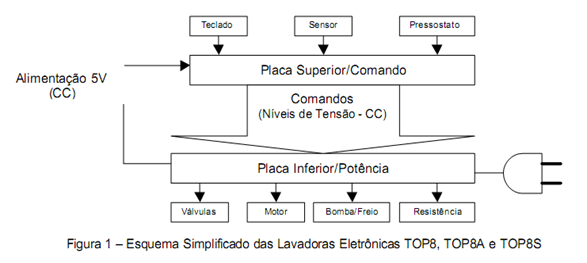 descrição painel1