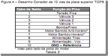 image thumb124 Teste das Placas Eletrônicas Electrolux TOP8 – TOP8A – TOP8S Parte1
