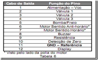 image thumb129 Teste das Placas Eletrônicas Electrolux TOP8 – TOP8A – TOP8S Parte1