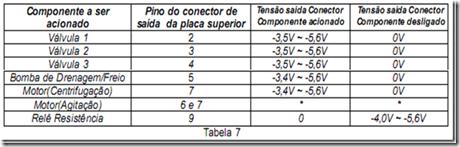 image thumb130 Teste das Placas Eletrônicas Electrolux TOP8 – TOP8A – TOP8S Parte1