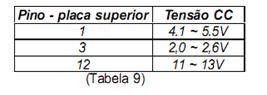 tabela 8