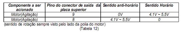tabela 12