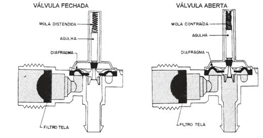 Teste válvula de entrada d'água