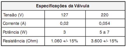 Especificação da válvula