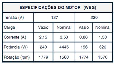 Especificação do motor