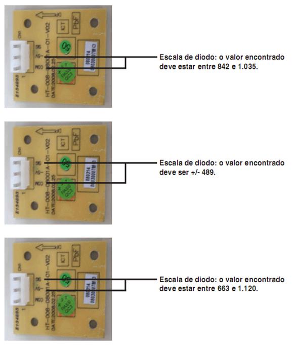 Sensor de velocidade do motor