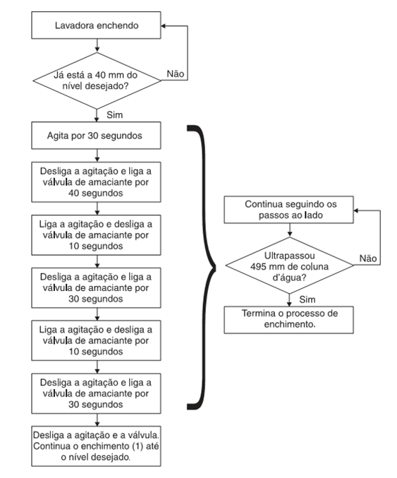 Descrição das funções de lavagem Electrolux LTA15