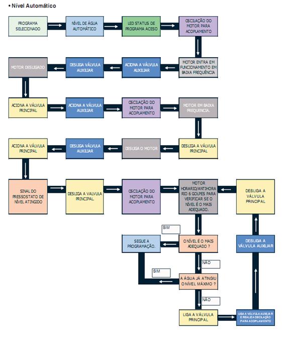 Diagrama de funções