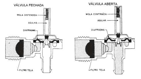 Valvula de entrada D'água
