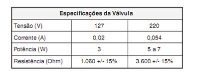 Especificações da válvula