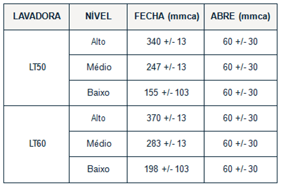 Tabela do pressostato electrolux lt 50 e 60