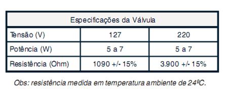 Tabela especificações da válvula