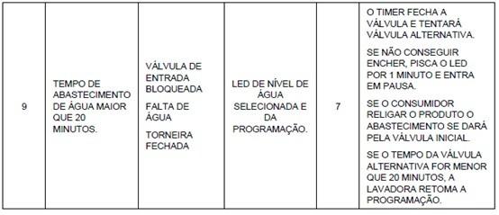 tabela2_erros_rotina_auto_teste_2
