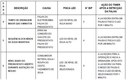 tabela_de_erro_dois