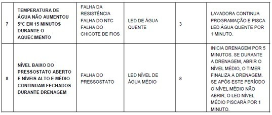 tabela_de_erro_tres