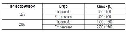 tabela_teste_atuador_freio_lavadoras_consulCWL75A e CWL10B