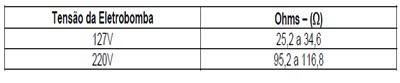 tabela_teste_eletrobomba_lavadoras_consulCWL75A e CWL10B