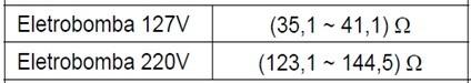 tabela_teste_eletrobomba