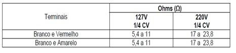 tabela_teste_motor_lavadoras_consulCWL75A e CWL10B