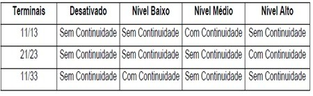 tabela_teste_pressostato_lavadoras_consulCWL75A e CWL10B