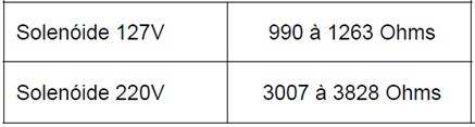 tabela_teste_solenoide