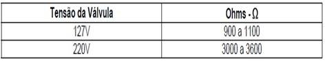 tabela_teste_válvula_entrada_de_água_lavadora_consul_floral-7kg