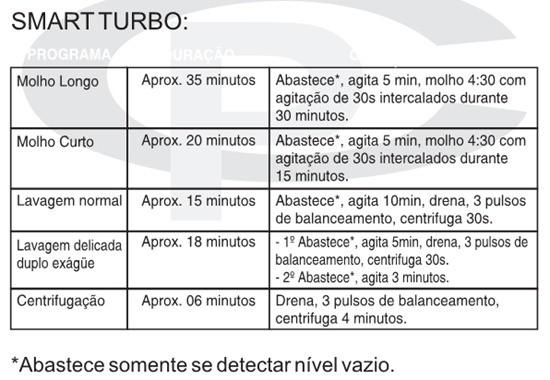 tempo smart turbo